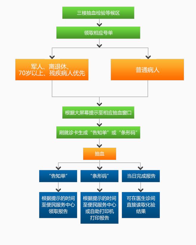 门诊抽血及取化验报告单流程